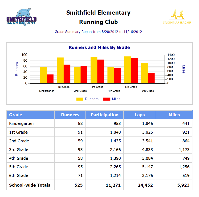Grade Summary Report